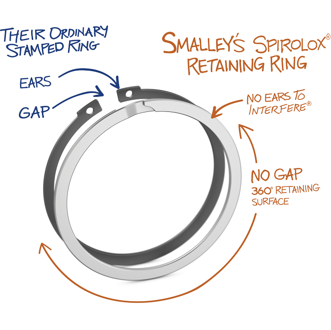 Spirolox Retaining Ring vs. Circlip